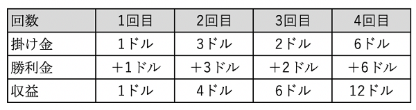 バーネット法シュミレーション1