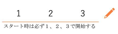 ゲームを始める前にメモに【1、2、3】と書きます。