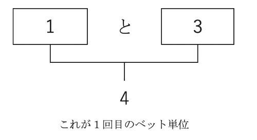 【1、2、3】という数字の両端の数字である1と3を足した数字である【4】がベット額の基準になります。