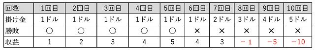 5勝5敗(1ドルベットで5連勝から5連敗した場合)