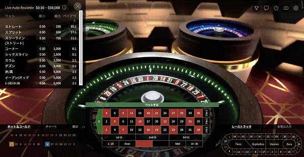 VIP Auto Rouletteのテーブルリミットは?