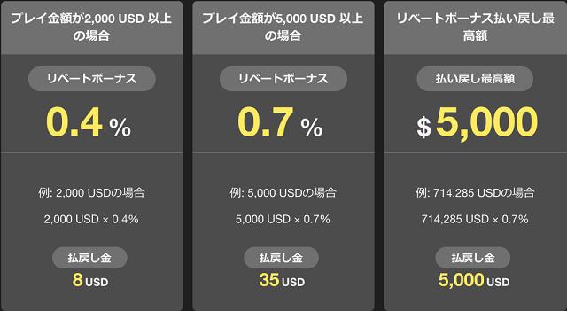 クイーンカジノのリベートボーナスの実際の金額はいくらか?