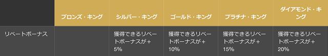 クイーンカジノのVIP特典でリベートボーナスの割合がアップする。