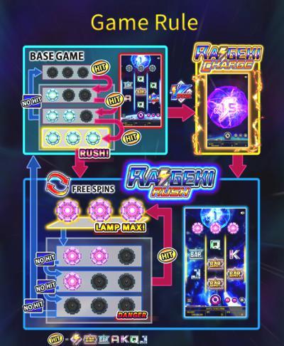 Raigeki Rising X30(雷撃ライジング)のゲームルールは?