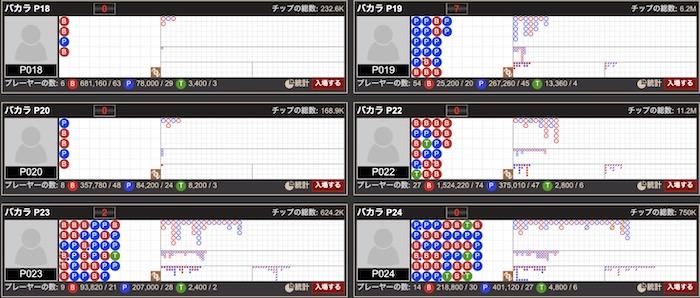 アジアゲーミング社(Asia Gaming)のライブバカラテーブル情報 │ボンズカジノ